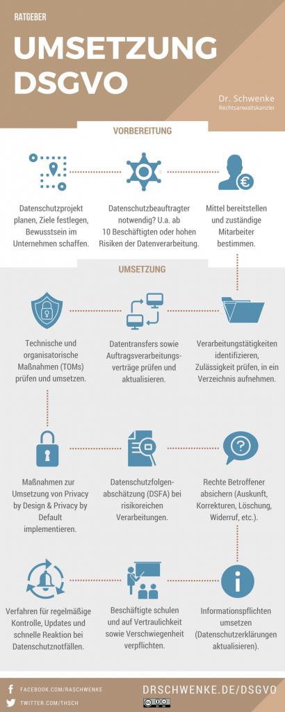 Infografik-DSGVO-Umsetzung-dr-schwenke-cc-by-nd